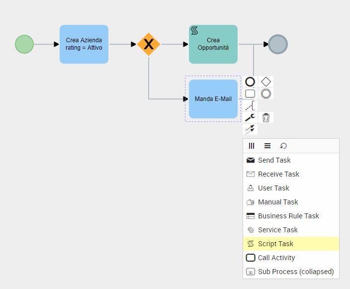 processi_diagramma.png